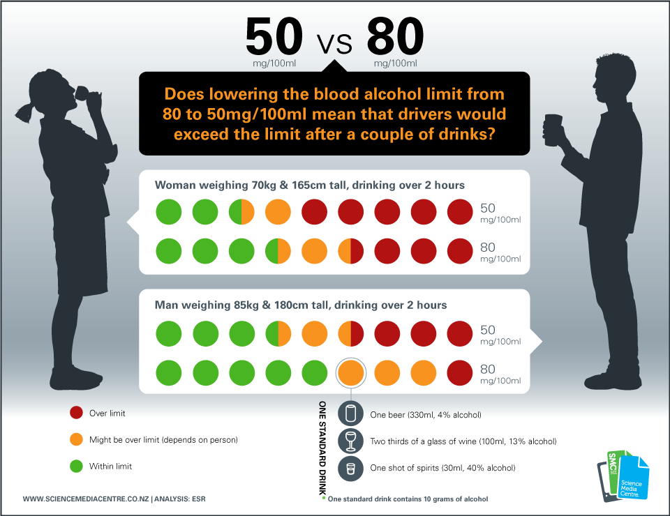 Blood Alcohol Limit 50 Vs 80 What Impact For Drivers