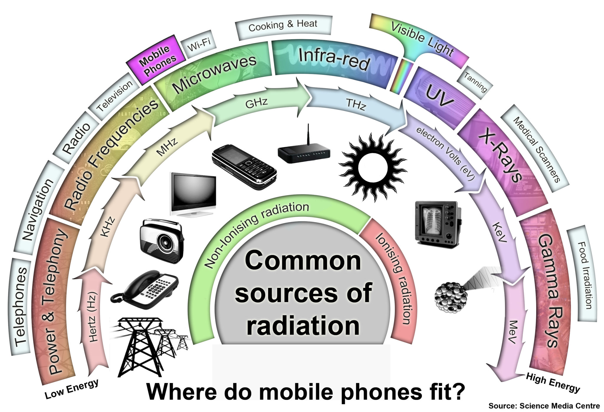 mobile phone radiation and cancer pdf