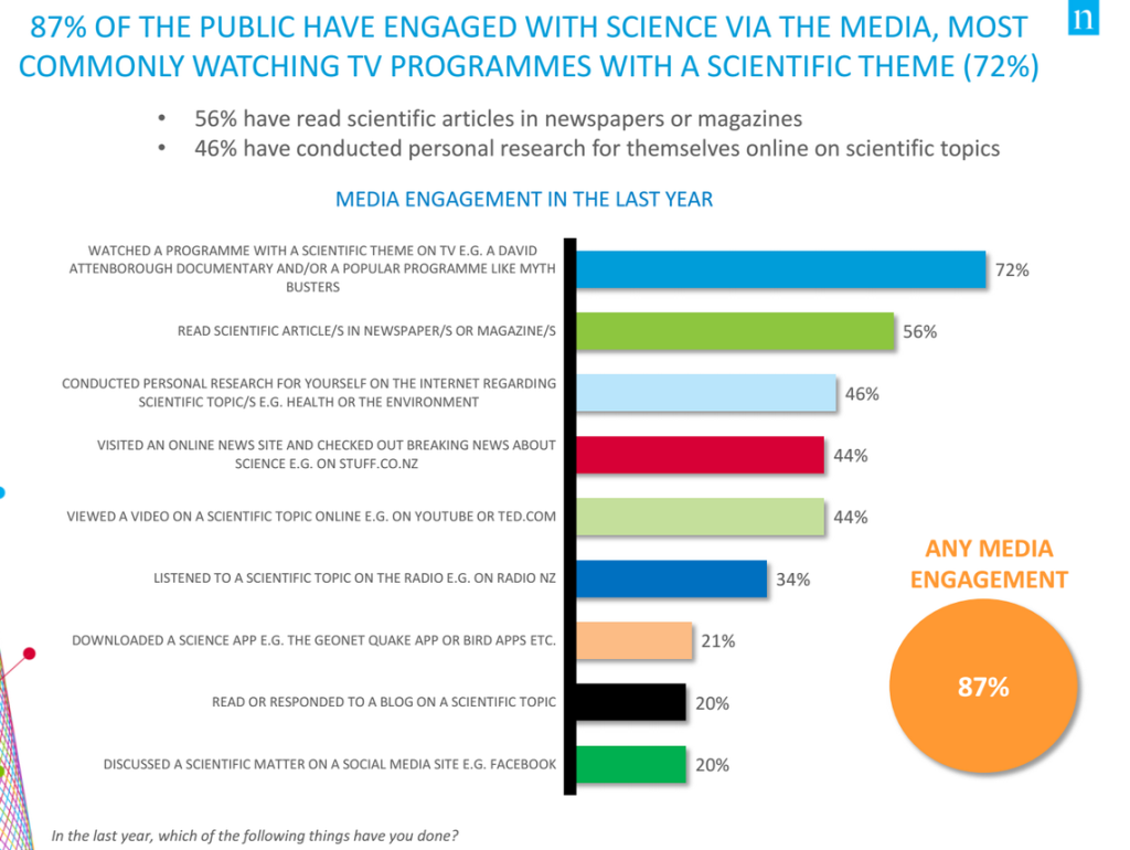 Source: Public Attitudes Towards Science and Technology 2014