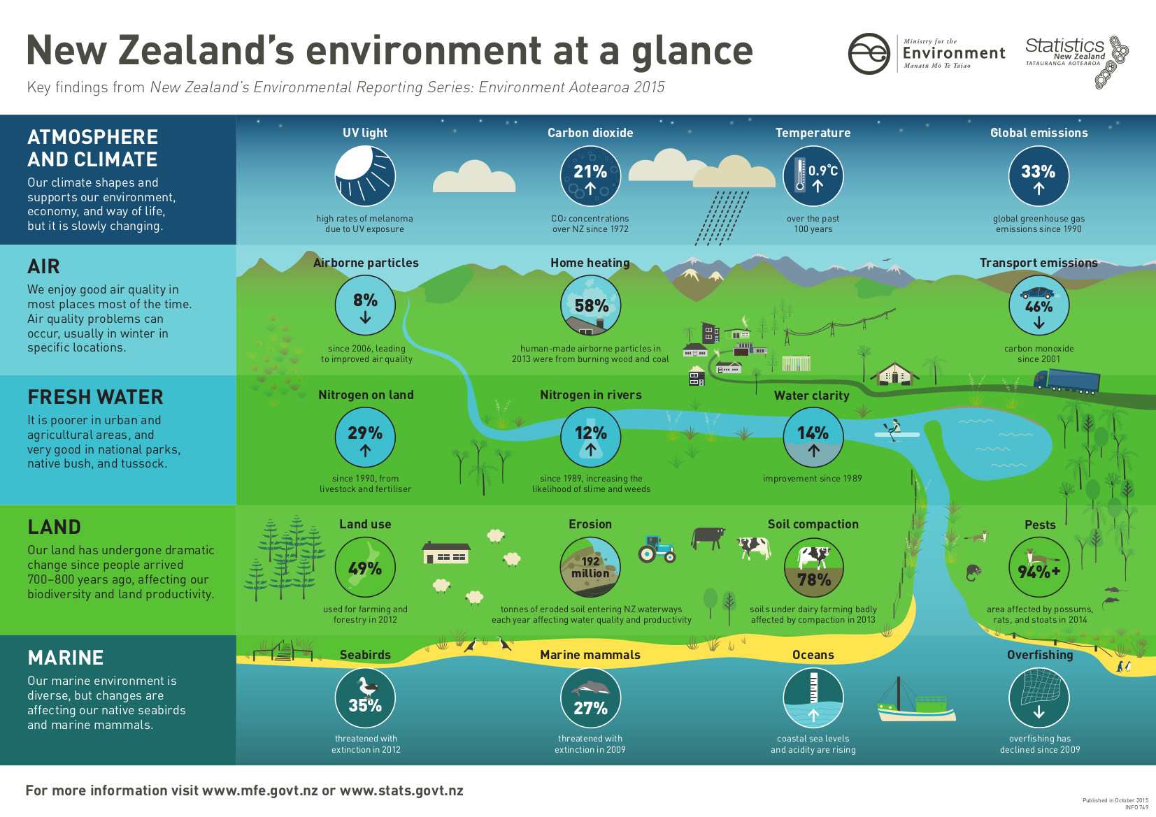 new-zealands-environment-at-a-glance