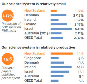 2016-11-30-10_19_47-science-innovation-system-performance-snapshot-2016-science-and-innovation-size
