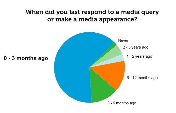 Last media contact - graph